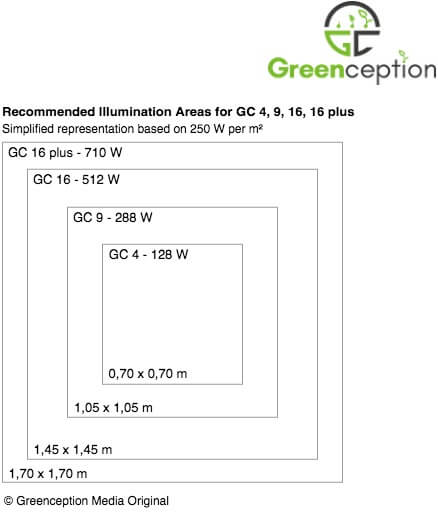 Greenception GC 16 Plus LED 700W